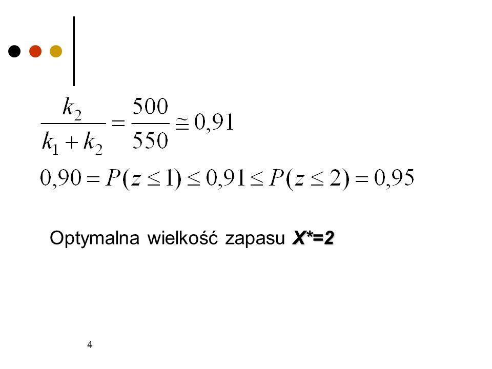 Optymalna wielkość zapasu X*=2