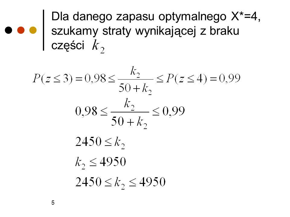 Dla danego zapasu optymalnego X