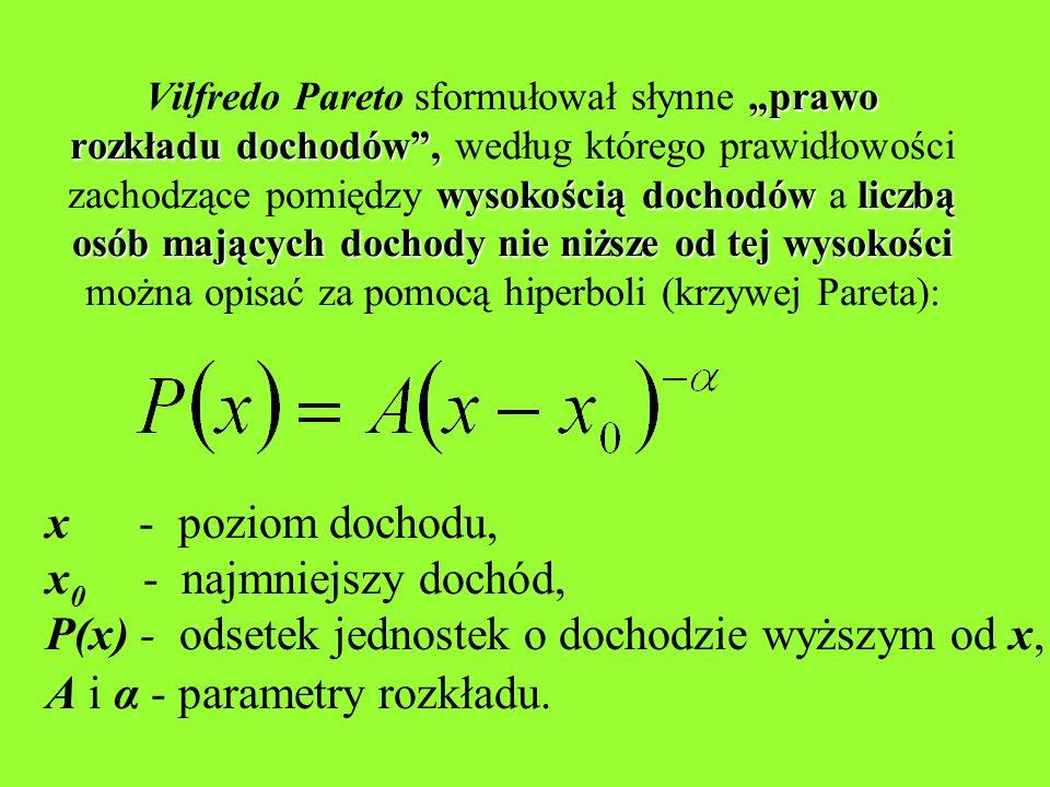 P(x) - odsetek jednostek o dochodzie wyższym od x,