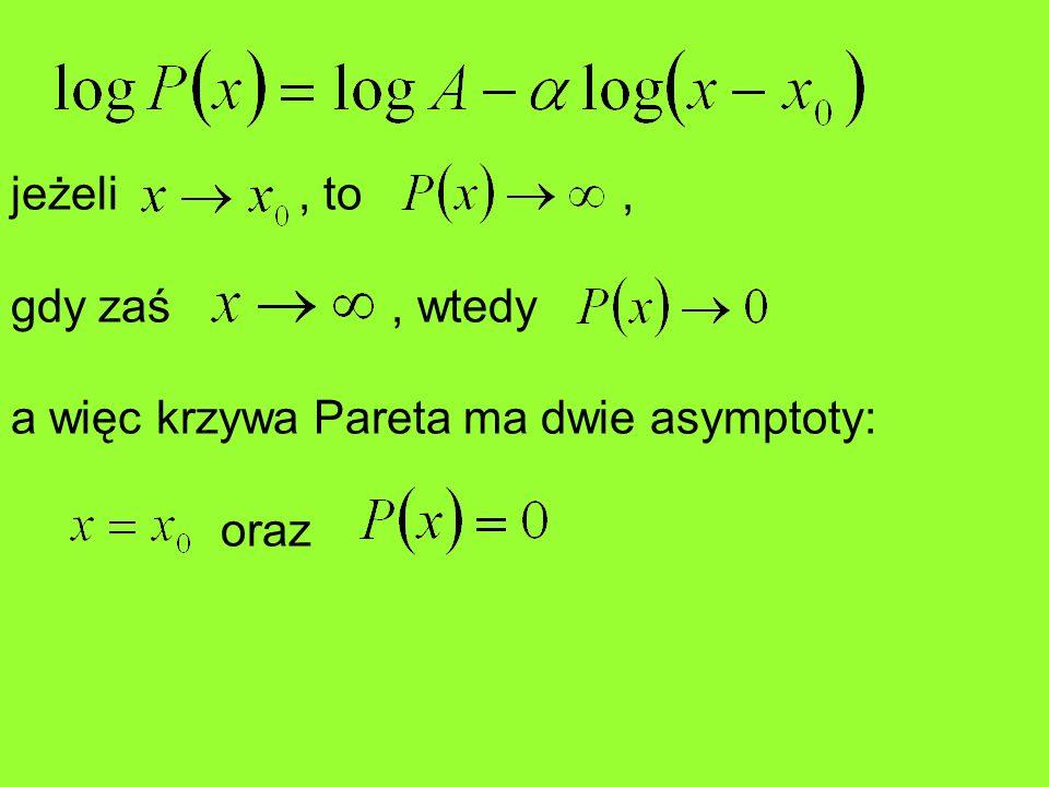 jeżeli , to ,gdy zaś , wtedy. a więc krzywa Pareta ma dwie asymptoty: