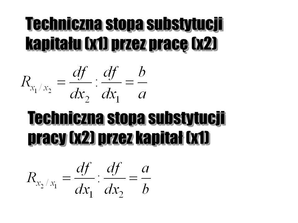 Techniczna stopa substytucji kapitału (x1) przez pracę (x2)