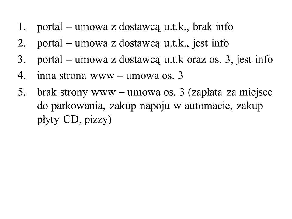 portal – umowa z dostawcą u.t.k., brak info