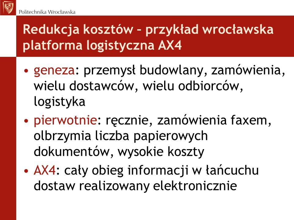 Redukcja kosztów – przykład wrocławska platforma logistyczna AX4