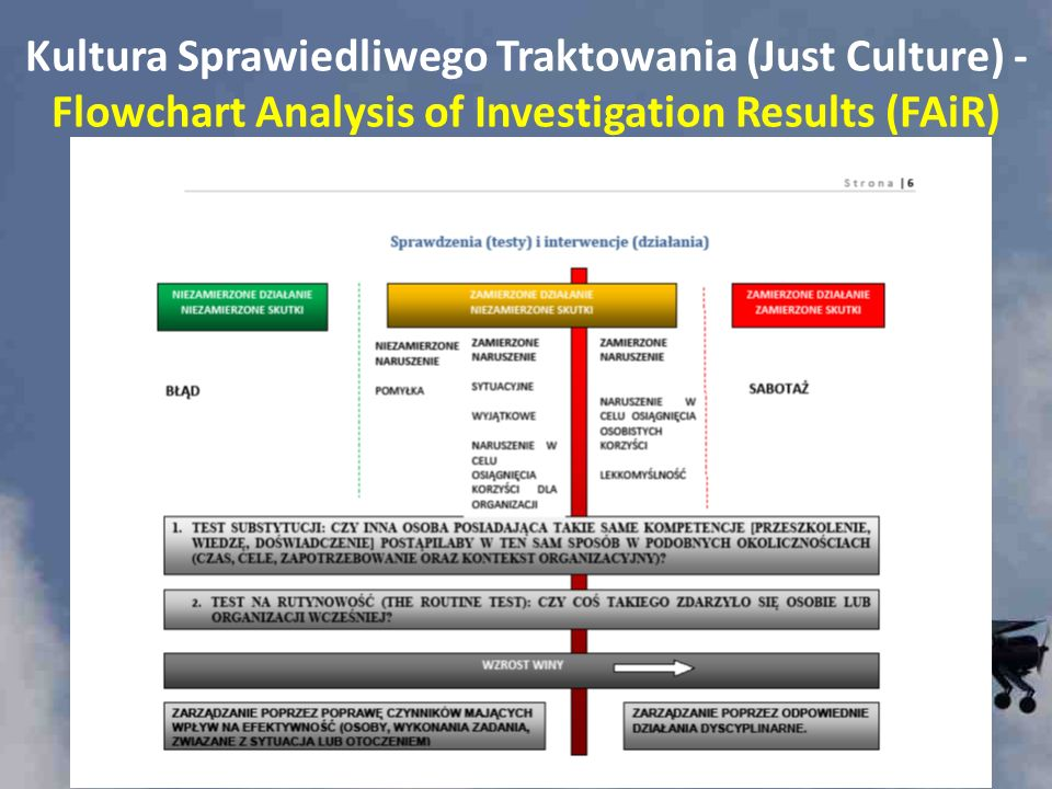 Kultura Sprawiedliwego Traktowania (Just Culture) - Flowchart Analysis of Investigation Results (FAiR)