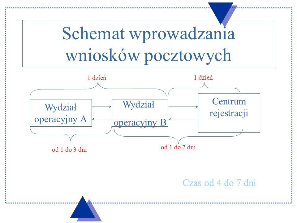 Schemat wprowadzania wniosków pocztowych