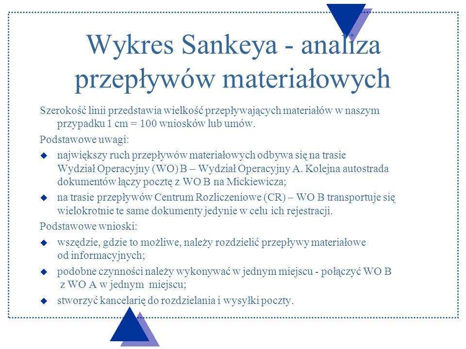 Wykres Sankeya - analiza przepływów materiałowych