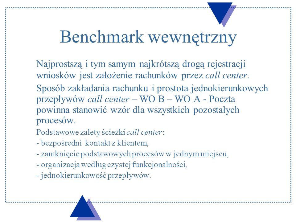 Benchmark wewnętrzny Najprostszą i tym samym najkrótszą drogą rejestracji wniosków jest założenie rachunków przez call center.