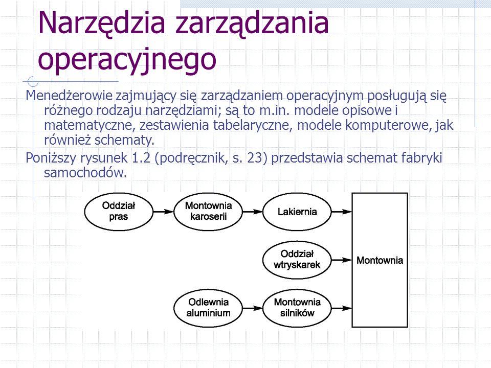 Narzędzia zarządzania operacyjnego
