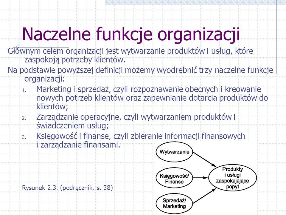 Naczelne funkcje organizacji
