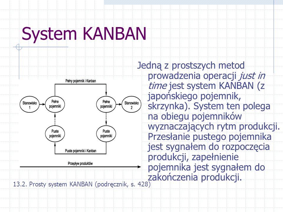System KANBAN