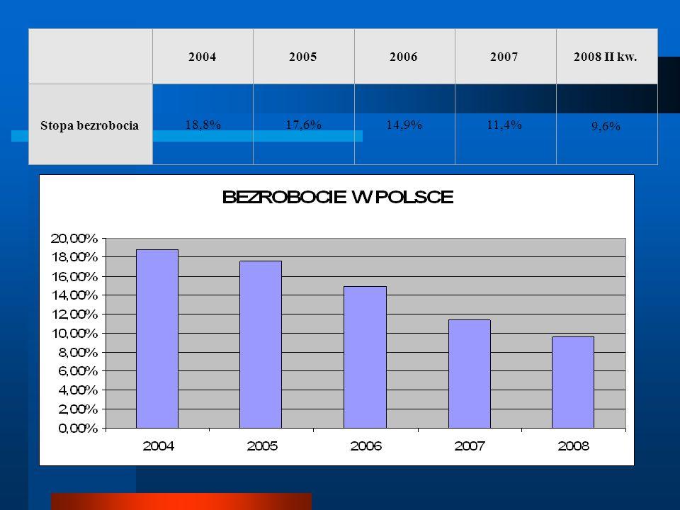 2004 2005 2006 2007 2008 II kw. Stopa bezrobocia 18,8% 17,6% 14,9%