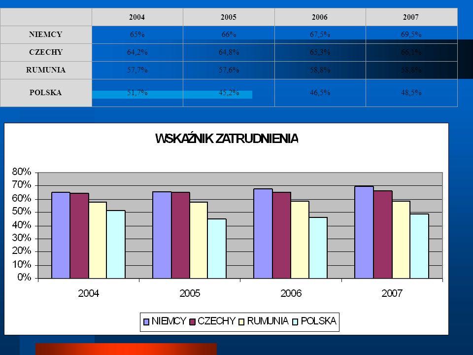 2004. 2005. 2006. 2007. NIEMCY. 65% 66% 67,5% 69,5% CZECHY. 64,2% 64,8% 65,3% 66,1% RUMUNIA.