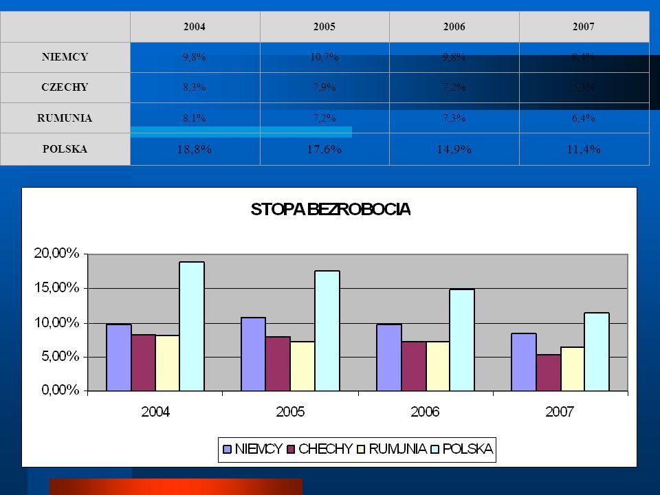2004. 2005. 2006. 2007. NIEMCY. 9,8% 10,7% 8,4% CZECHY. 8,3% 7,9% 7,2% 5,3% RUMUNIA.