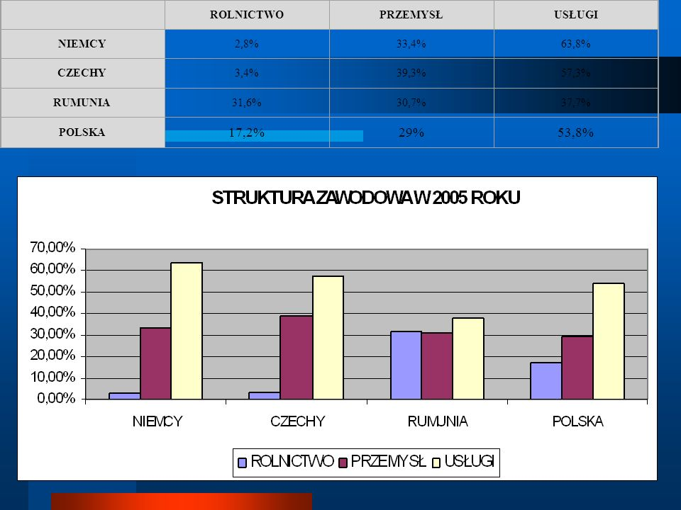 17,2% 29% 53,8% ROLNICTWO PRZEMYSŁ USŁUGI NIEMCY 2,8% 33,4% 63,8%