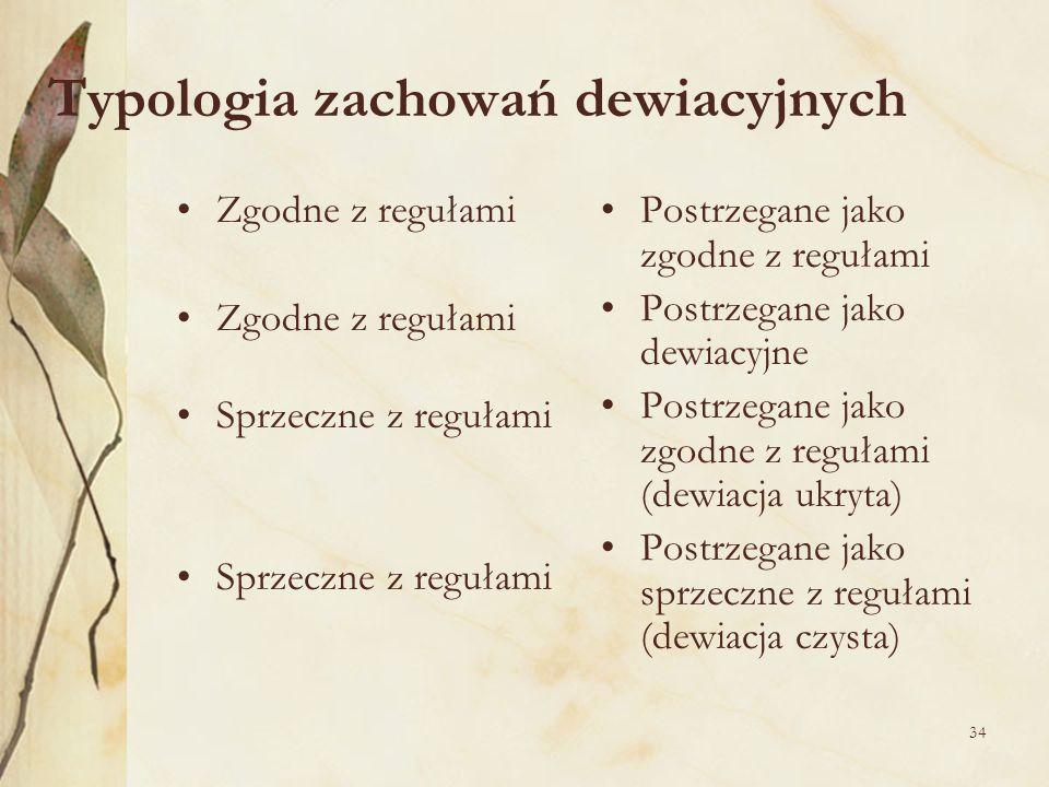 Typologia zachowań dewiacyjnych