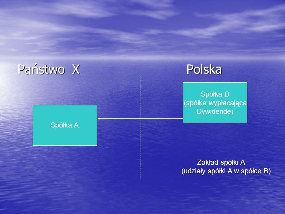 Państwo X Polska Spółka B (spółka wypłacająca Dywidendę) Spółka A
