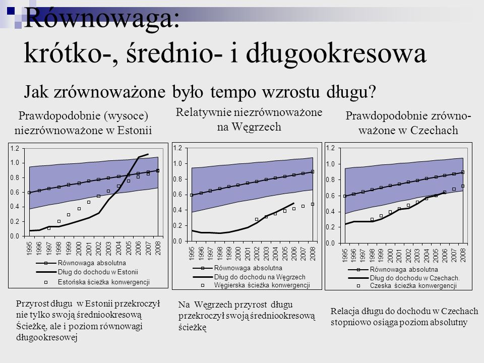 Równowaga: krótko-, średnio- i długookresowa Jak zrównoważone było tempo wzrostu długu
