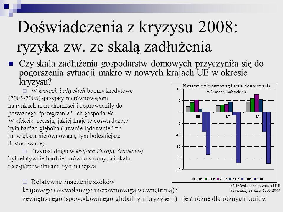 Doświadczenia z kryzysu 2008: ryzyka zw. ze skalą zadłużenia