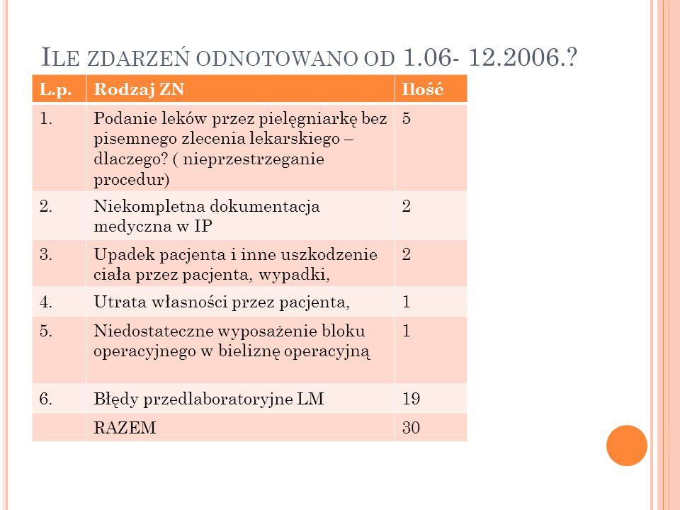 Ile zdarzeń odnotowano od 1.06- 12.2006.