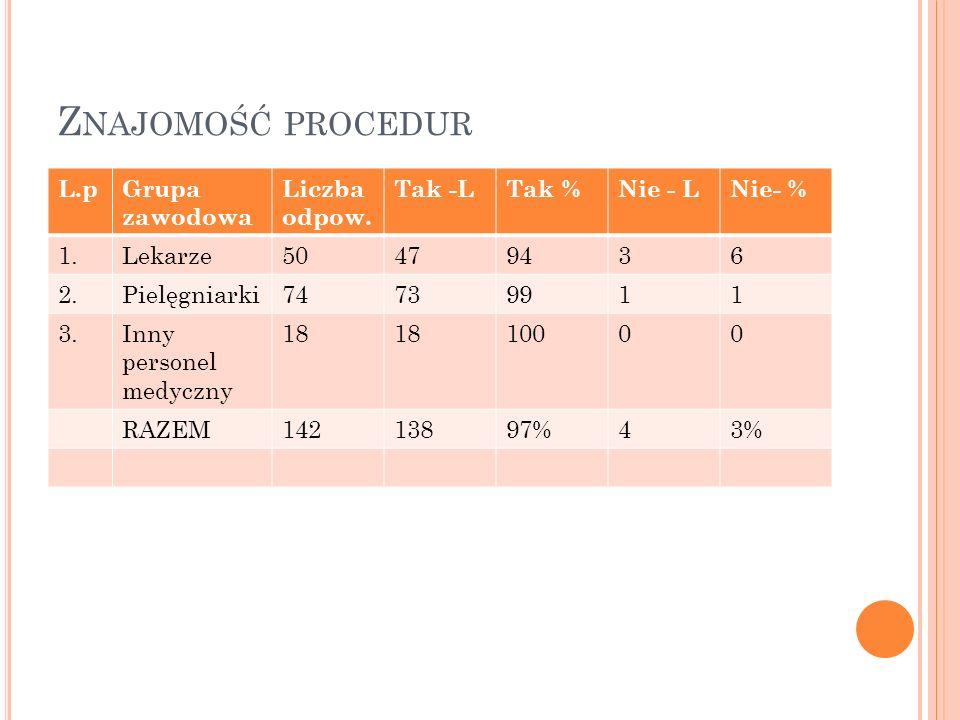Znajomość procedur L.p Grupa zawodowa Liczba odpow. Tak -L Tak %