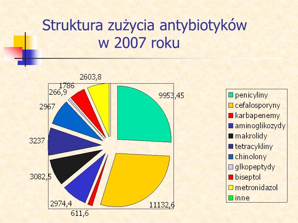 Struktura zużycia antybiotyków w 2007 roku