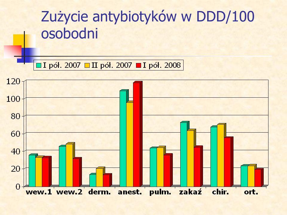 Zużycie antybiotyków w DDD/100 osobodni