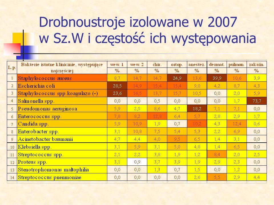 Drobnoustroje izolowane w 2007 w Sz.W i częstość ich występowania