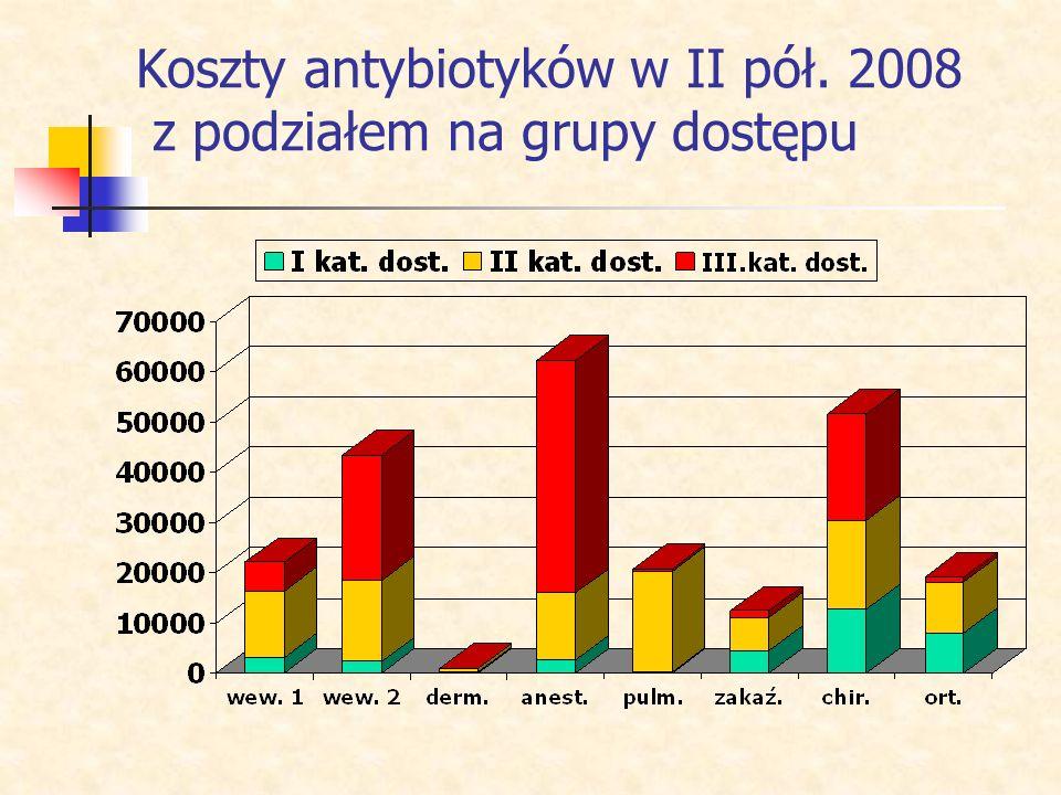 Koszty antybiotyków w II pół. 2008 z podziałem na grupy dostępu