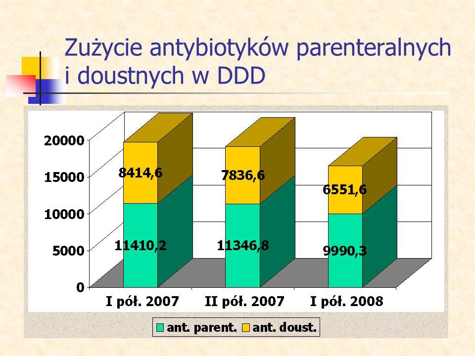 Zużycie antybiotyków parenteralnych i doustnych w DDD