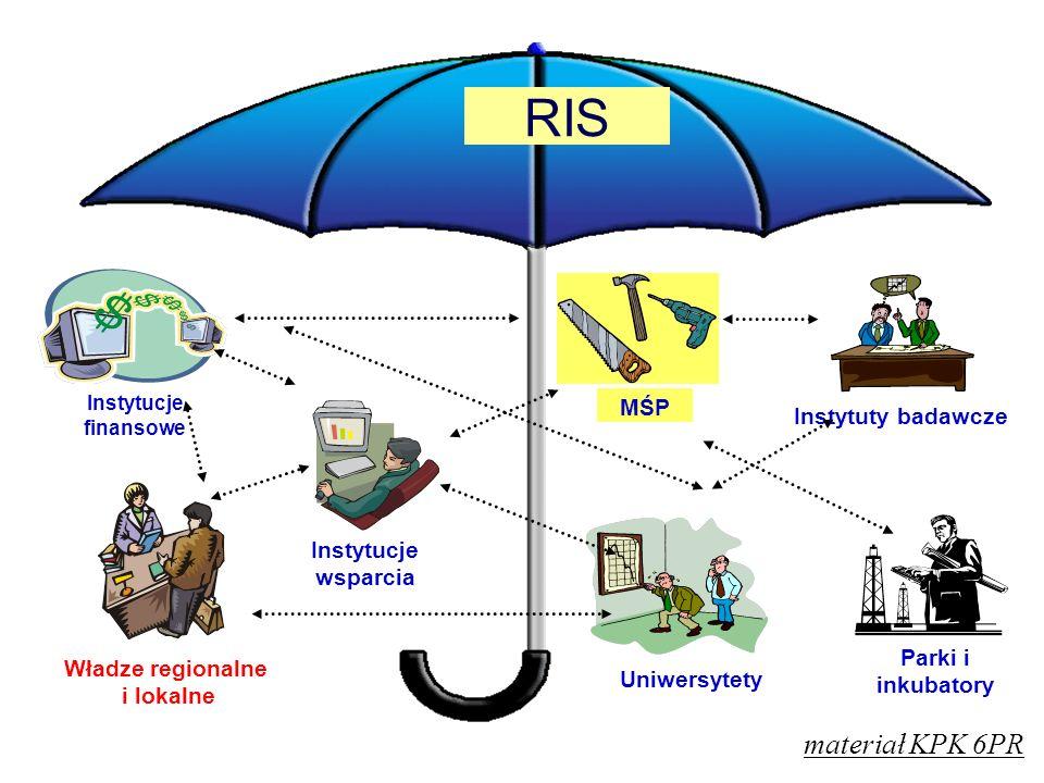 RIS materiał KPK 6PR MŚP Instytuty badawcze Instytucje wsparcia