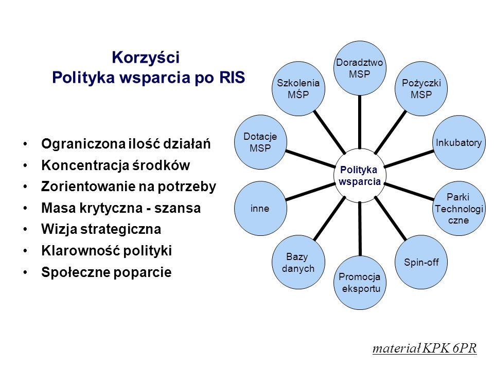 Korzyści Polityka wsparcia po RIS