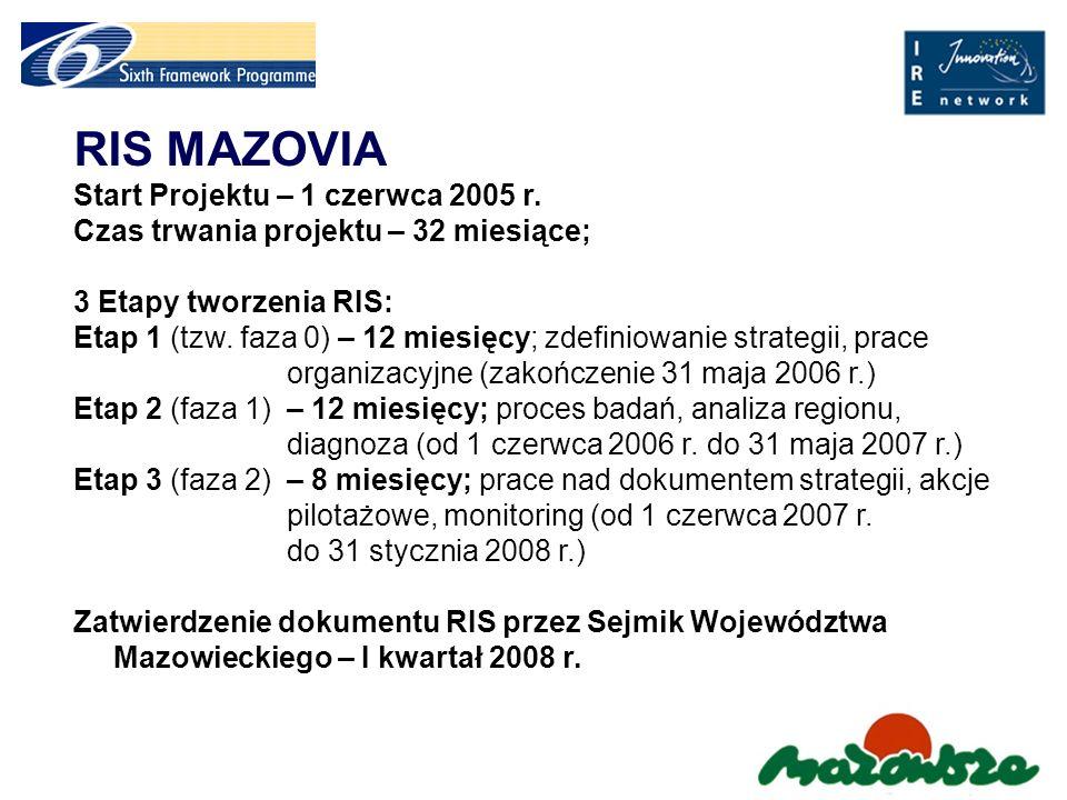 RIS MAZOVIA Start Projektu – 1 czerwca 2005 r.