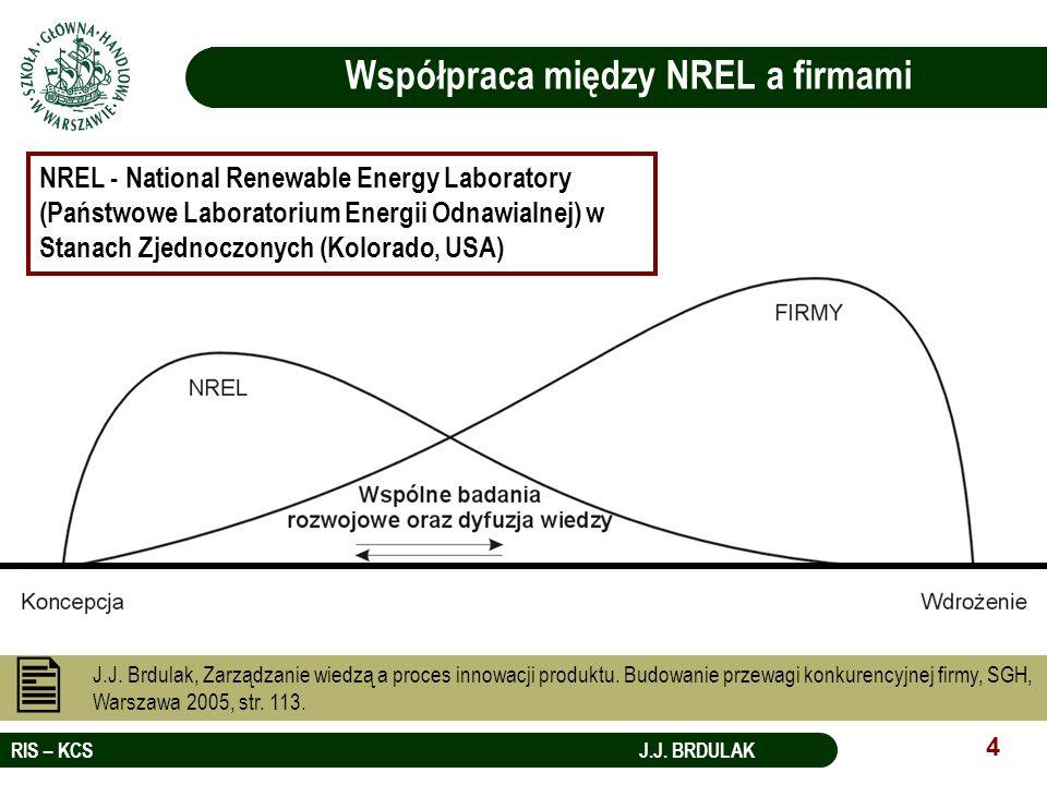 Współpraca między NREL a firmami