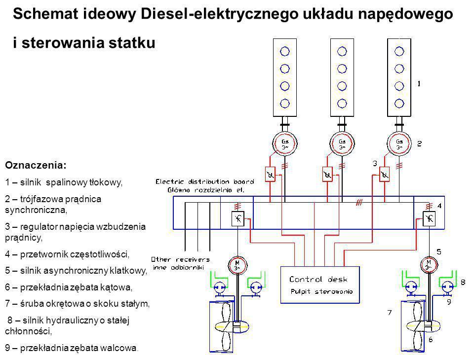 Schemat ideowy Diesel-elektrycznego układu napędowego i sterowania statku