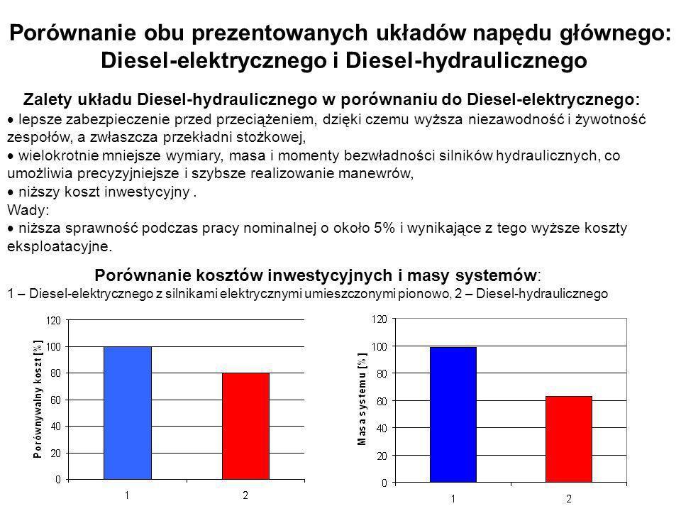 Porównanie kosztów inwestycyjnych i masy systemów: