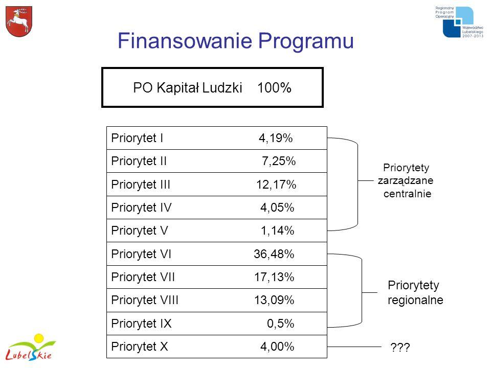 Finansowanie Programu