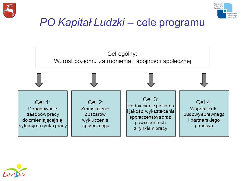 PO Kapitał Ludzki – cele programu