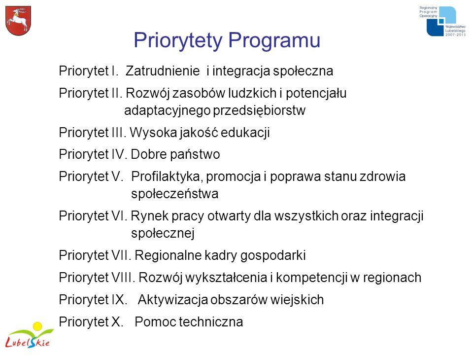 Priorytety Programu Priorytet I. Zatrudnienie i integracja społeczna