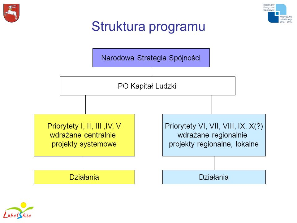 Struktura programu Narodowa Strategia Spójności PO Kapitał Ludzki