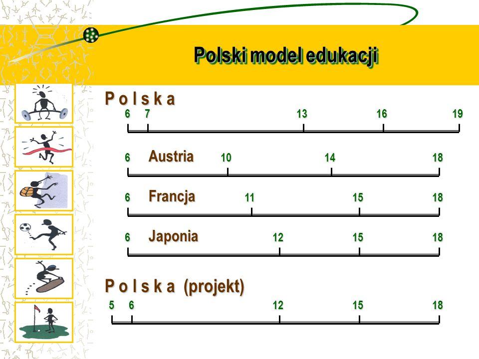 Polski model edukacji P o l s k a P o l s k a (projekt) Austria