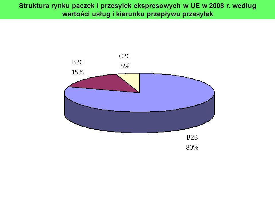 Struktura rynku paczek i przesyłek ekspresowych w UE w 2008 r. według