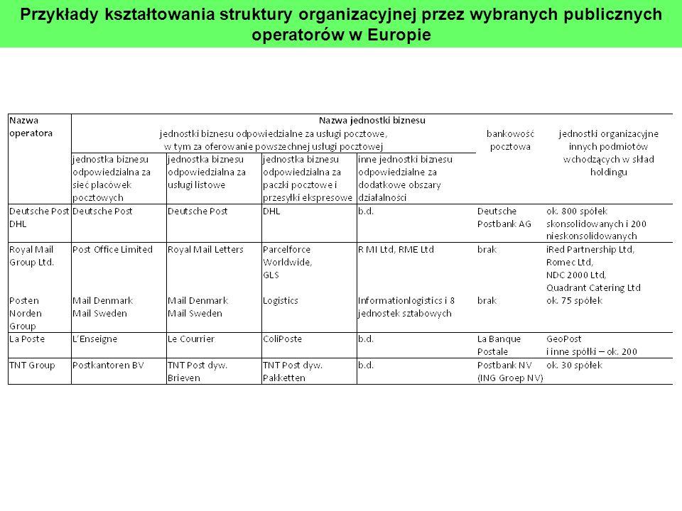 Przykłady kształtowania struktury organizacyjnej przez wybranych publicznych operatorów w Europie