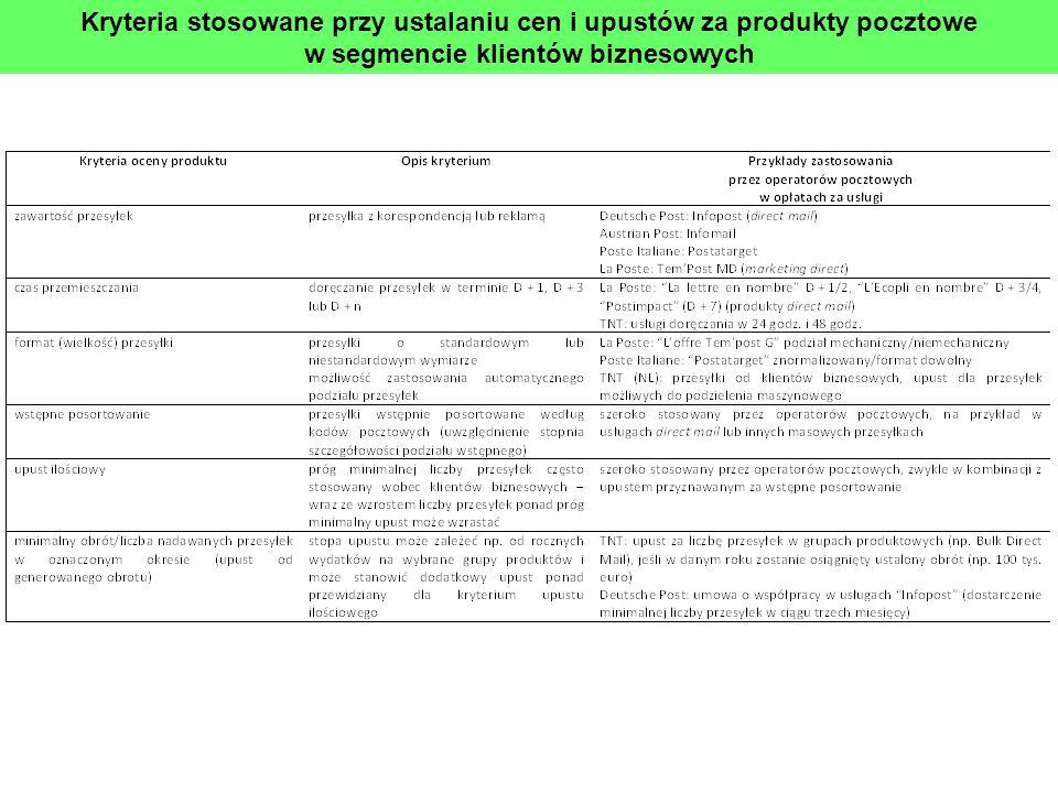 Kryteria stosowane przy ustalaniu cen i upustów za produkty pocztowe