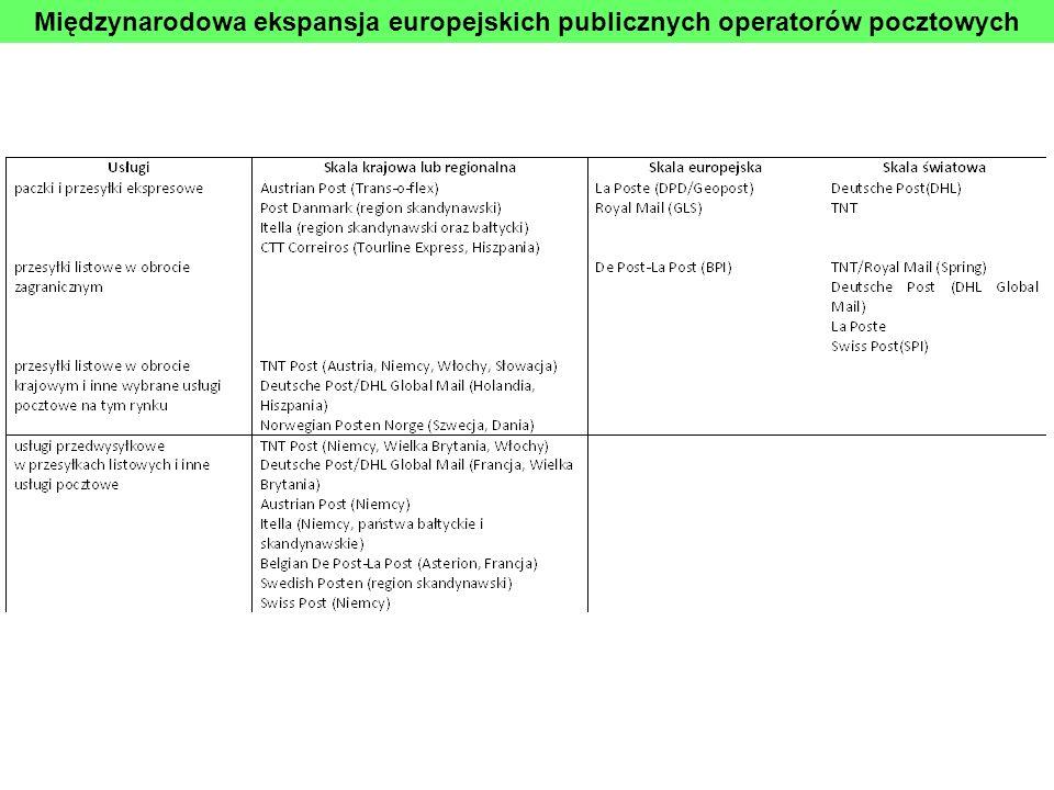 Międzynarodowa ekspansja europejskich publicznych operatorów pocztowych