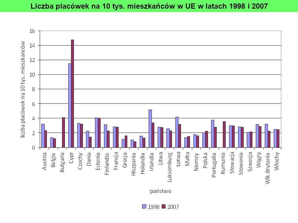 Liczba placówek na 10 tys. mieszkańców w UE w latach 1998 i 2007