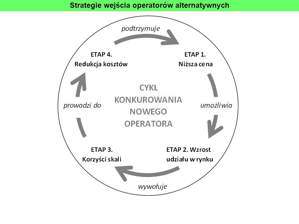 Strategie wejścia operatorów alternatywnych
