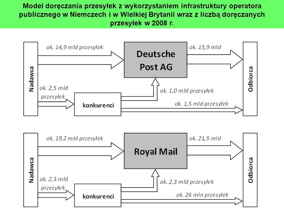 Model doręczania przesyłek z wykorzystaniem infrastruktury operatora