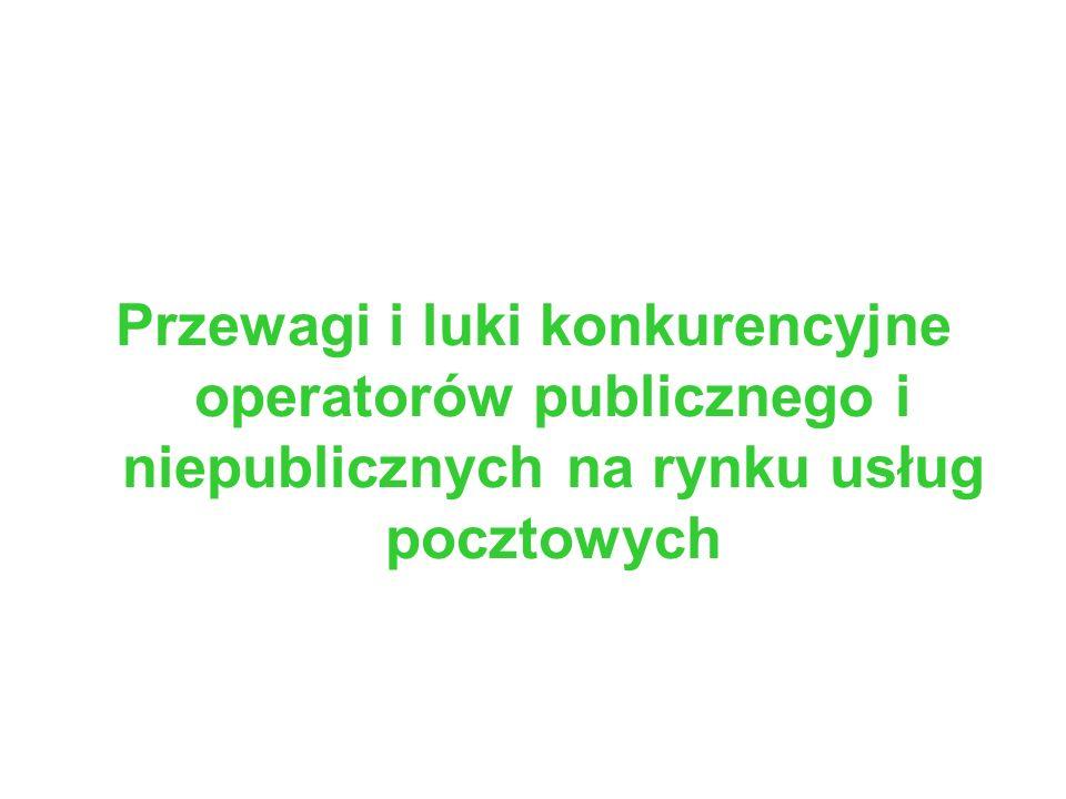 Przewagi i luki konkurencyjne operatorów publicznego i niepublicznych na rynku usług pocztowych