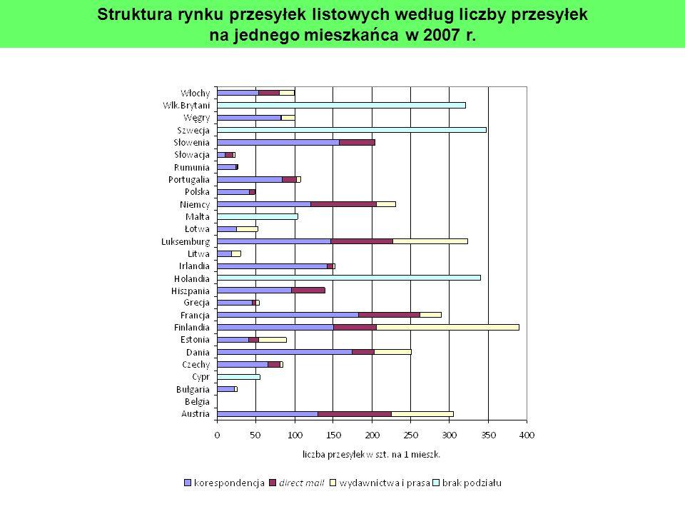 Struktura rynku przesyłek listowych według liczby przesyłek