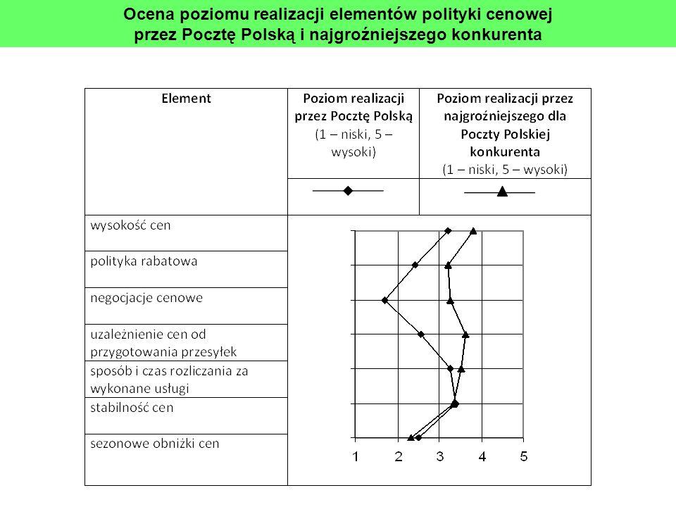 Ocena poziomu realizacji elementów polityki cenowej